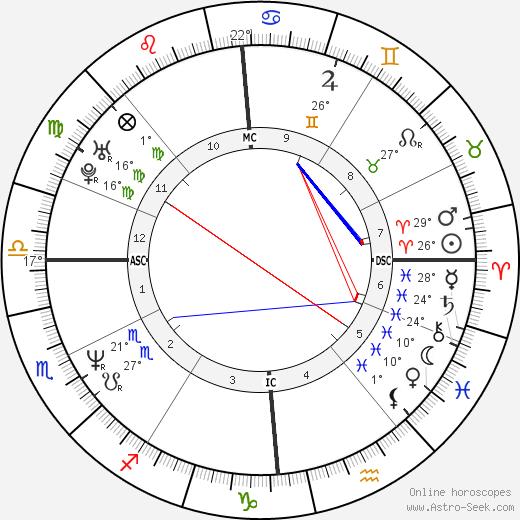 Virginie Linhart birth chart, biography, wikipedia 2020, 2021
