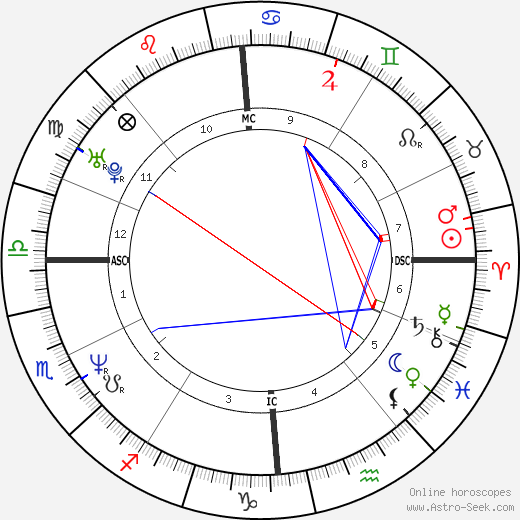 Virginie Linhart birth chart, Virginie Linhart astro natal horoscope, astrology