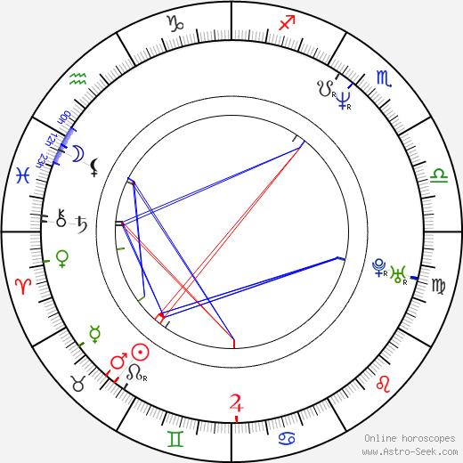 Alison Goldfrapp birth chart, Alison Goldfrapp astro natal horoscope, astrology