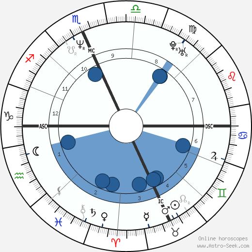 Bill Ackman wikipedia, horoscope, astrology, instagram