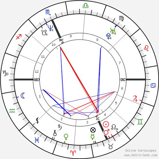 Билл Экман Bill Ackman день рождения гороскоп, Bill Ackman Натальная карта онлайн