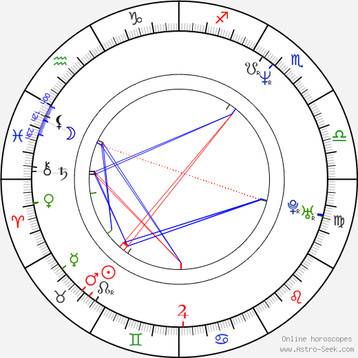 Cheryl Dunye birth chart, Cheryl Dunye astro natal horoscope, astrology