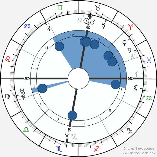 Christian Berg wikipedia, horoscope, astrology, instagram
