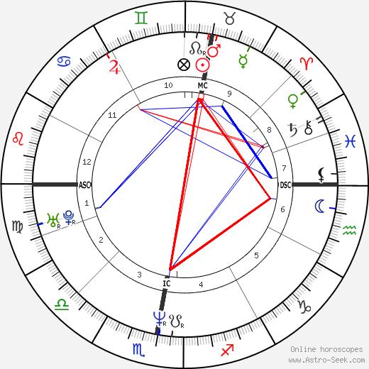 Christian Berg день рождения гороскоп, Christian Berg Натальная карта онлайн
