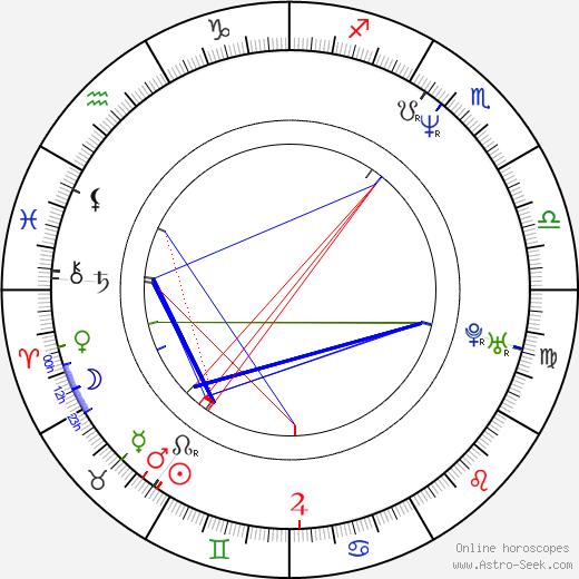 Cynda Williams birth chart, Cynda Williams astro natal horoscope, astrology