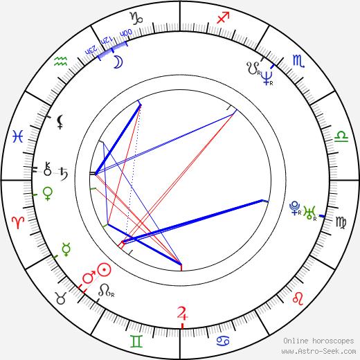 David Mackenzie astro natal birth chart, David Mackenzie horoscope, astrology