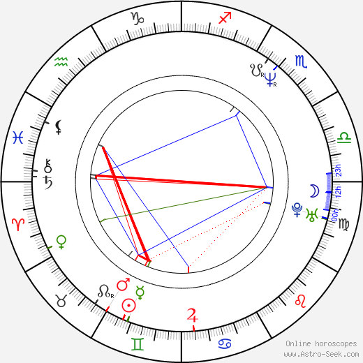 David Michael Latt birth chart, David Michael Latt astro natal horoscope, astrology