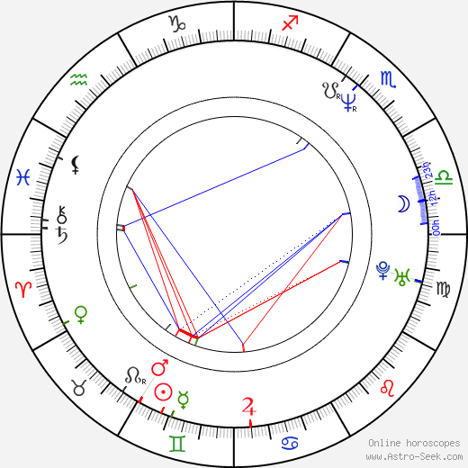 Diana Lee Inosanto astro natal birth chart, Diana Lee Inosanto horoscope, astrology