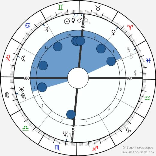 Elena Ford wikipedia, horoscope, astrology, instagram