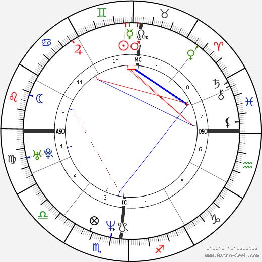 Elena Ford tema natale, oroscopo, Elena Ford oroscopi gratuiti, astrologia