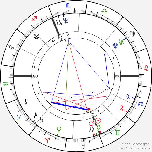 Эрик Кантона Eric Cantona день рождения гороскоп, Eric Cantona Натальная карта онлайн