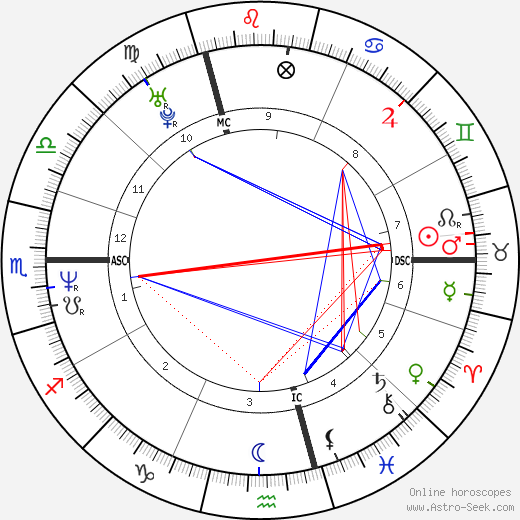 Estelle Lefébure astro natal birth chart, Estelle Lefébure horoscope, astrology