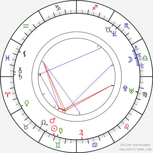 Fahim Fazli birth chart, Fahim Fazli astro natal horoscope, astrology