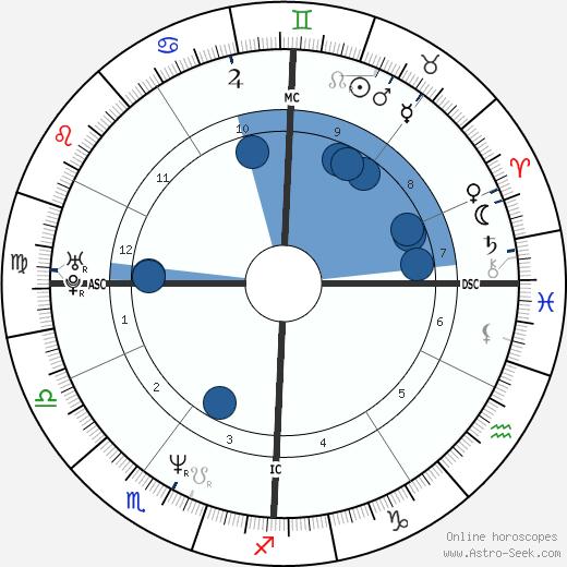 Giovanni Soldini wikipedia, horoscope, astrology, instagram
