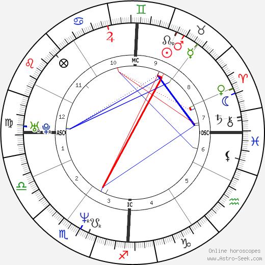 Giovanni Soldini день рождения гороскоп, Giovanni Soldini Натальная карта онлайн