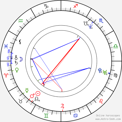 Greg Wise astro natal birth chart, Greg Wise horoscope, astrology