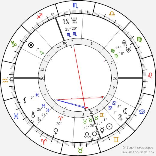 H. Jon Benjamin birth chart, biography, wikipedia 2018, 2019