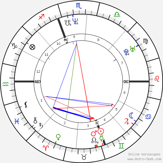 H. Jon Benjamin astro natal birth chart, H. Jon Benjamin horoscope, astrology