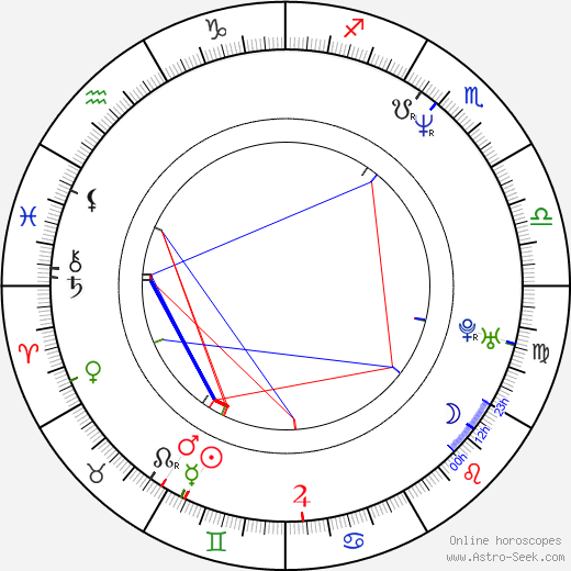 Helena Bonham Carter astro natal birth chart, Helena Bonham Carter horoscope, astrology