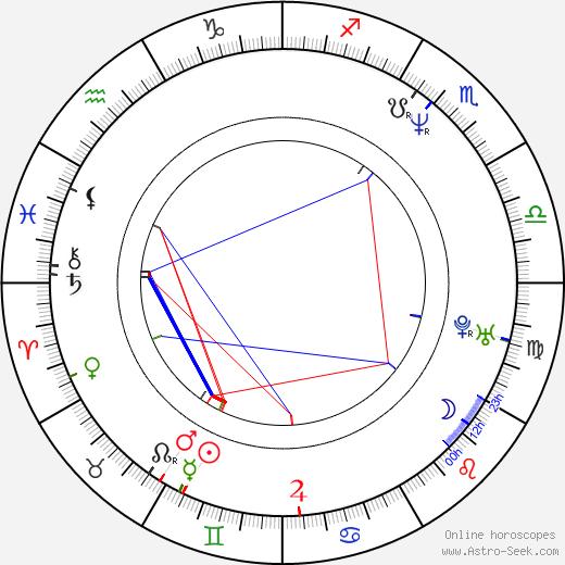 Хелена Бонем Картер Helena Bonham Carter день рождения гороскоп, Helena Bonham Carter Натальная карта онлайн