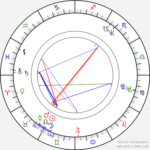 Hiroshi Nishikiori birth chart, Hiroshi Nishikiori astro natal horoscope, astrology