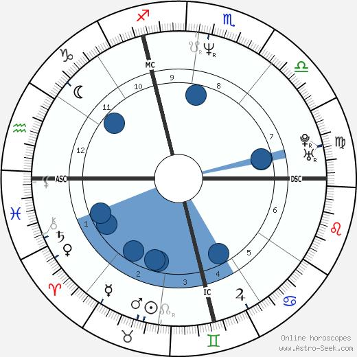 Imelda Chiappa wikipedia, horoscope, astrology, instagram