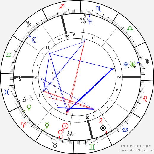 Imelda Chiappa день рождения гороскоп, Imelda Chiappa Натальная карта онлайн