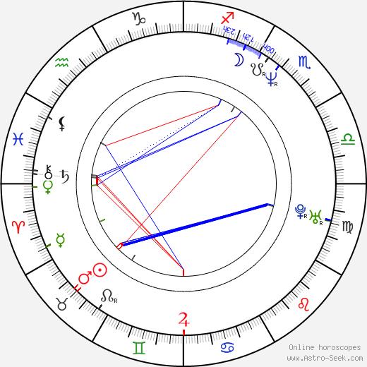 Ján Sebechlebský день рождения гороскоп, Ján Sebechlebský Натальная карта онлайн