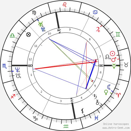 Джанет Джексон Janet Jackson день рождения гороскоп, Janet Jackson Натальная карта онлайн