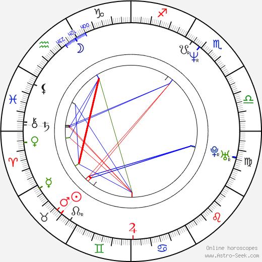 Jason Brooks день рождения гороскоп, Jason Brooks Натальная карта онлайн