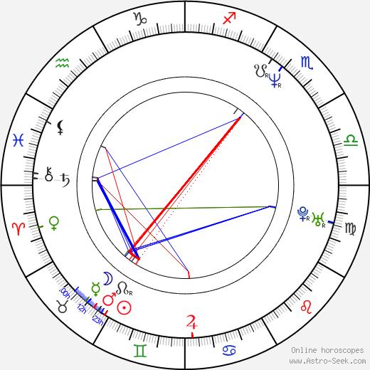 Джоди Пиколт Jodi Picoult день рождения гороскоп, Jodi Picoult Натальная карта онлайн