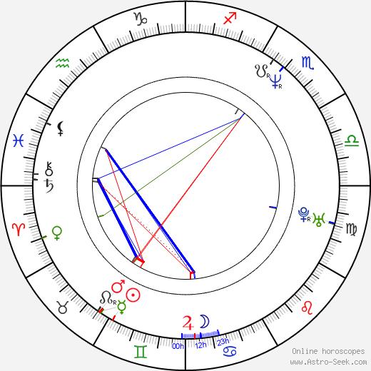 Kyung-taek Kwak astro natal birth chart, Kyung-taek Kwak horoscope, astrology