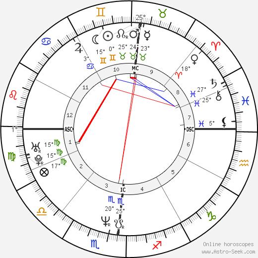 Lisa Edelstein birth chart, biography, wikipedia 2018, 2019