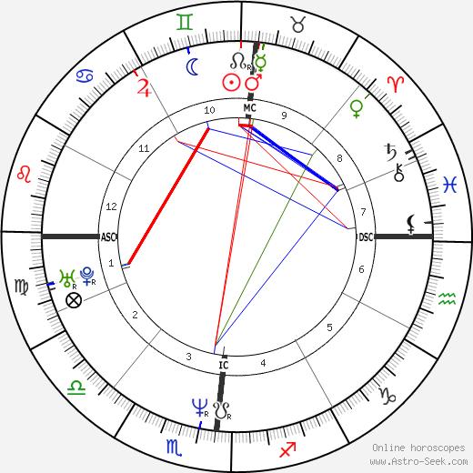 Lisa Edelstein astro natal birth chart, Lisa Edelstein horoscope, astrology