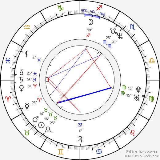 Lorenzo Quinn birth chart, biography, wikipedia 2020, 2021