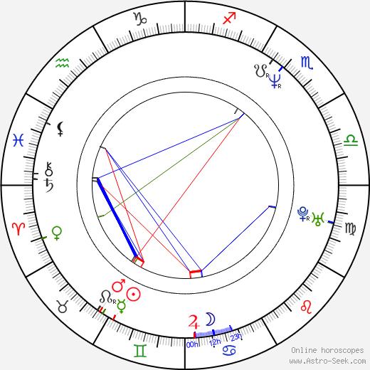 Michael Kňažko birth chart, Michael Kňažko astro natal horoscope, astrology
