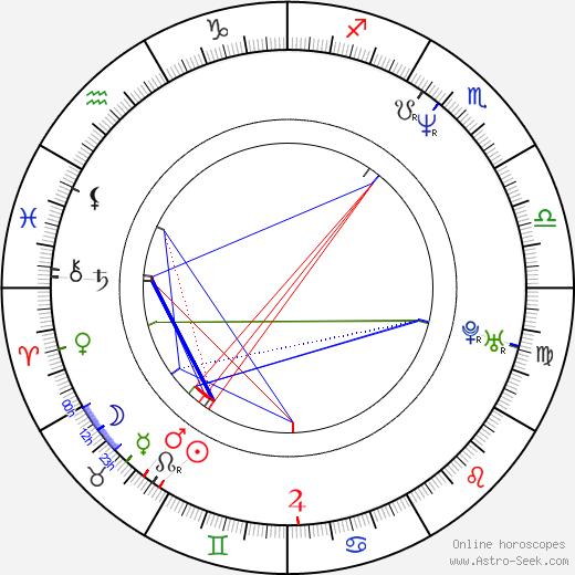 Michael Tait birth chart, Michael Tait astro natal horoscope, astrology