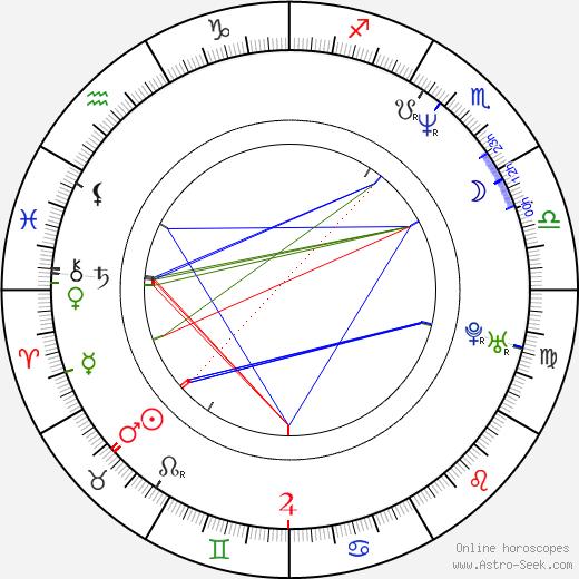 Peter Abbay день рождения гороскоп, Peter Abbay Натальная карта онлайн