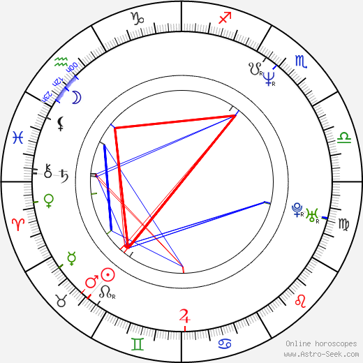 Philippe Borrel birth chart, Philippe Borrel astro natal horoscope, astrology