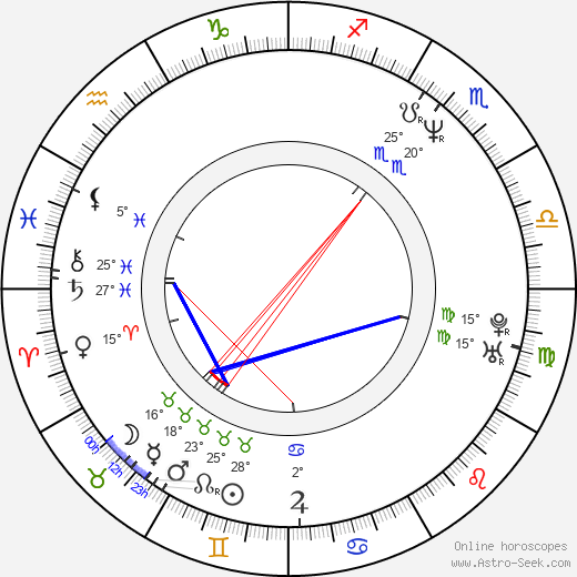 Polly Walker birth chart, biography, wikipedia 2018, 2019
