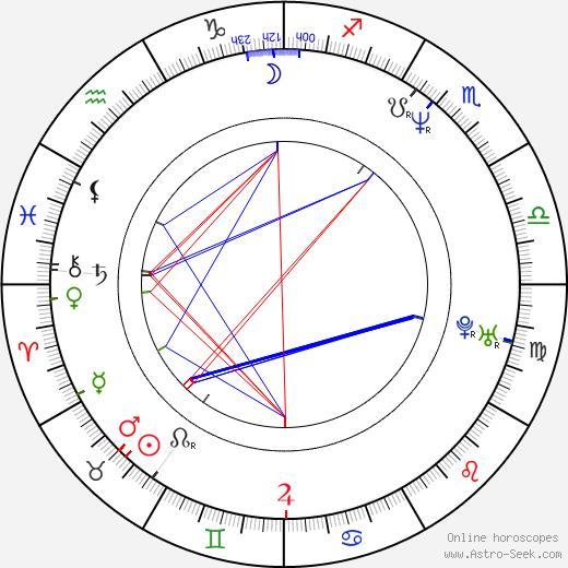 Rafael Edholm astro natal birth chart, Rafael Edholm horoscope, astrology