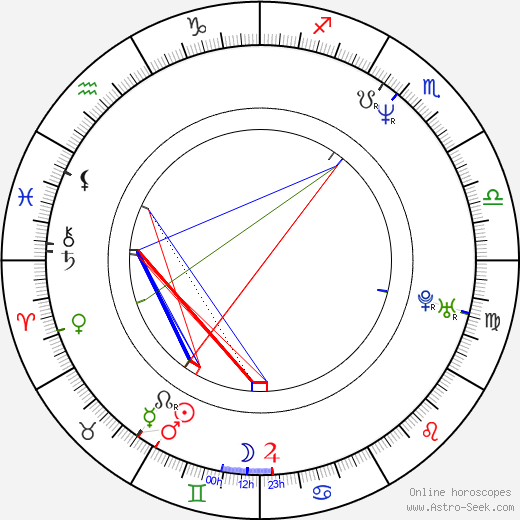 Robert Dudzik день рождения гороскоп, Robert Dudzik Натальная карта онлайн