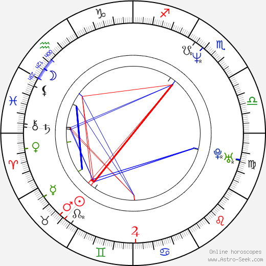 Stephen Baldwin horoscope, astrology, Stephen Baldwin astro natal birth chart