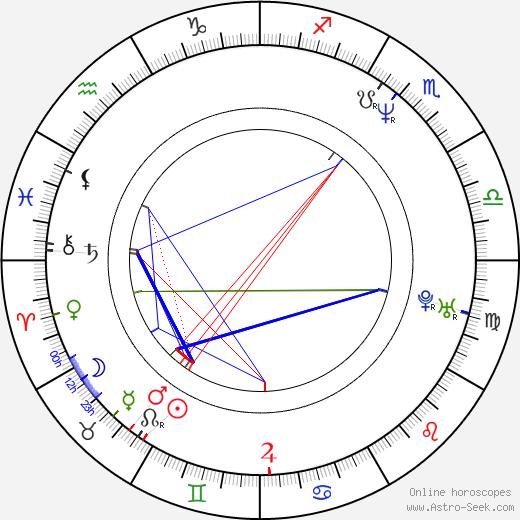 Teresa Villaverde birth chart, Teresa Villaverde astro natal horoscope, astrology