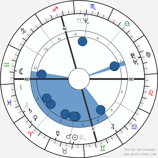 Thomas First wikipedia, horoscope, astrology, instagram
