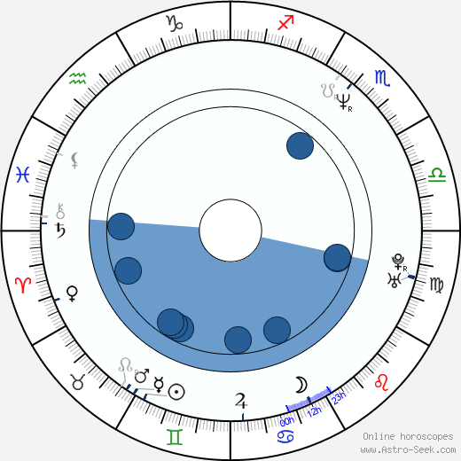 Viktor Shamirov wikipedia, horoscope, astrology, instagram