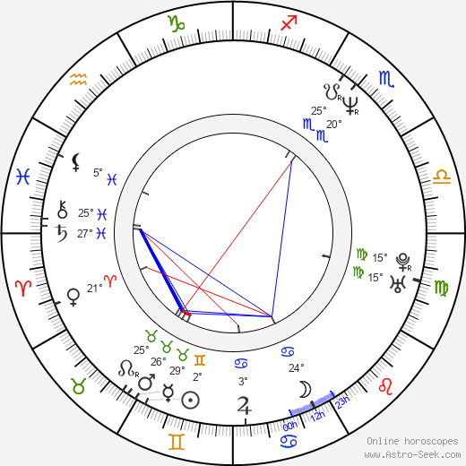 Viktor Shamirov birth chart, biography, wikipedia 2019, 2020