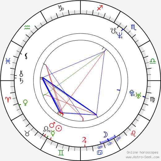 Viktor Shamirov birth chart, Viktor Shamirov astro natal horoscope, astrology