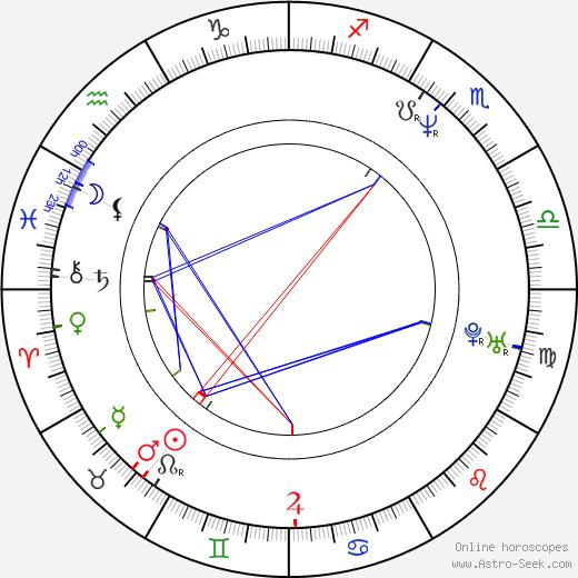 Wanda Acuna birth chart, Wanda Acuna astro natal horoscope, astrology
