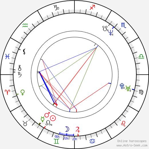 Xiaoshuai Wang birth chart, Xiaoshuai Wang astro natal horoscope, astrology